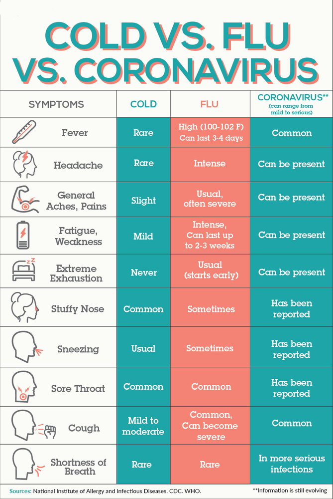 Cold, Flu or Covid-19