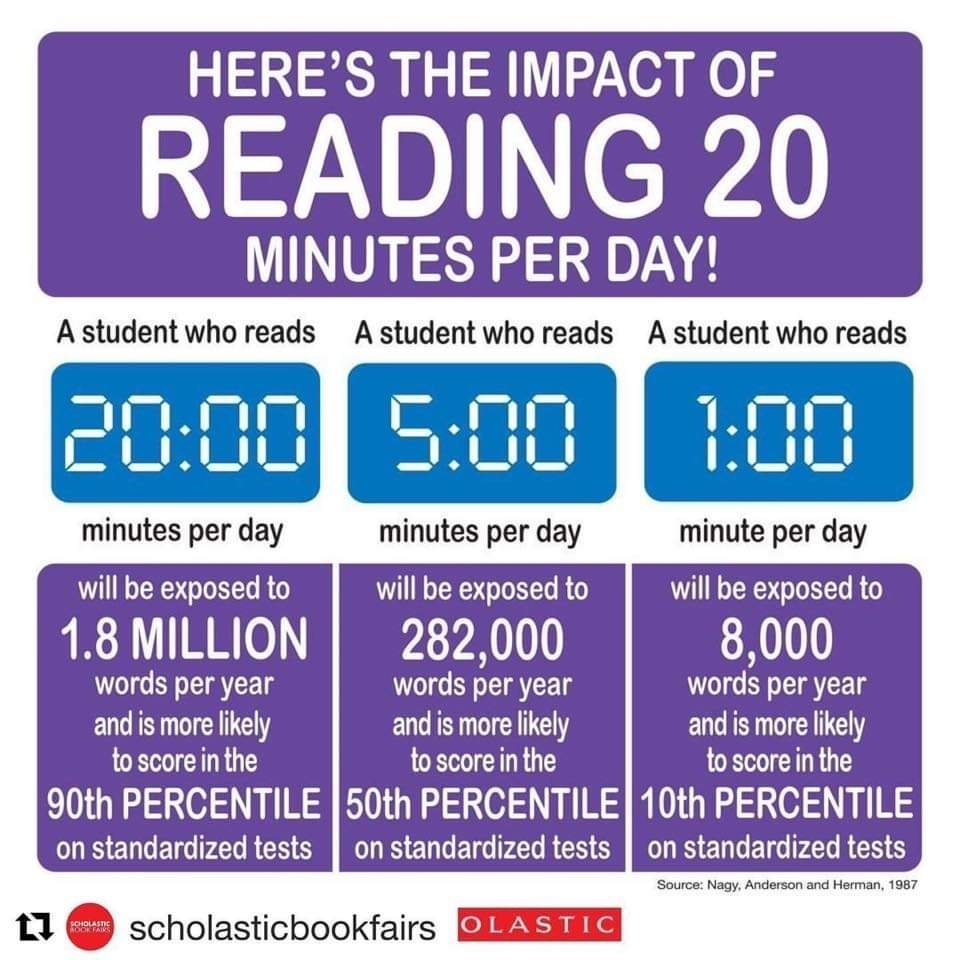 reading 20 minutes per day